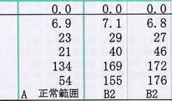γ-GTP健康診断結果